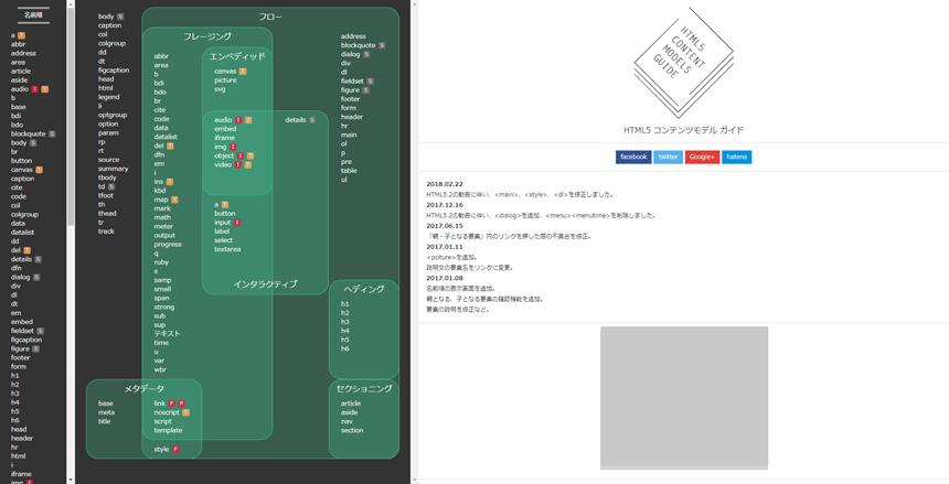 HTML5 コンテンツモデル ガイド